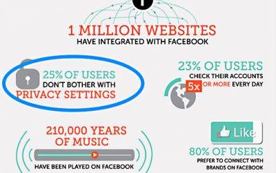 10 Surprising Social Media Statistics